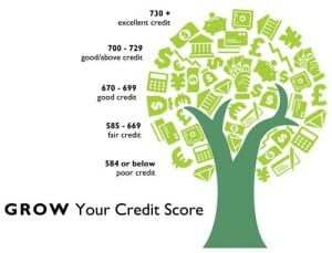 learn about how payday loans can affect your credit score