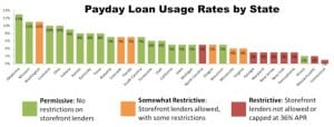 breakdown of payday loans direct lenders by state